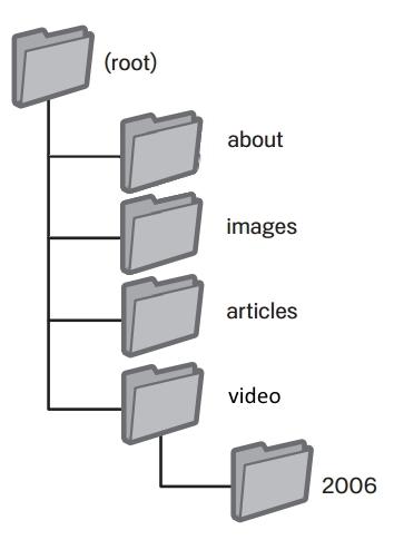 דוגמא של מבנה ספריות עם משמעות