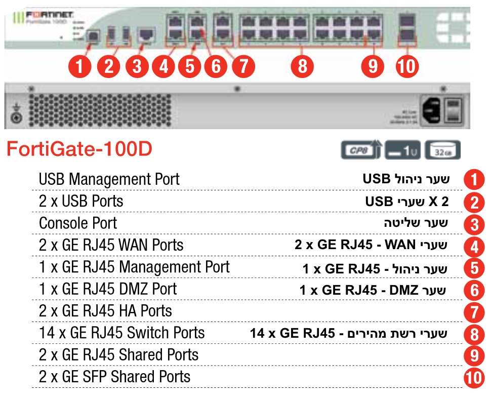 Fortinet - Foritgate 100