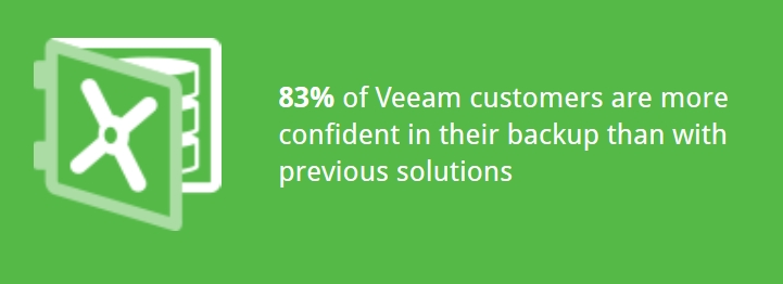 veeam-customers