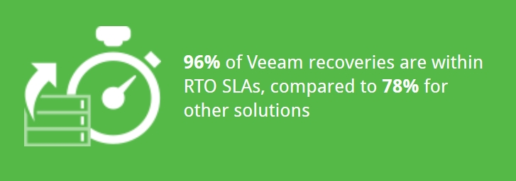 veeam-recoveries
